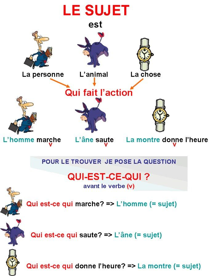 french grammar